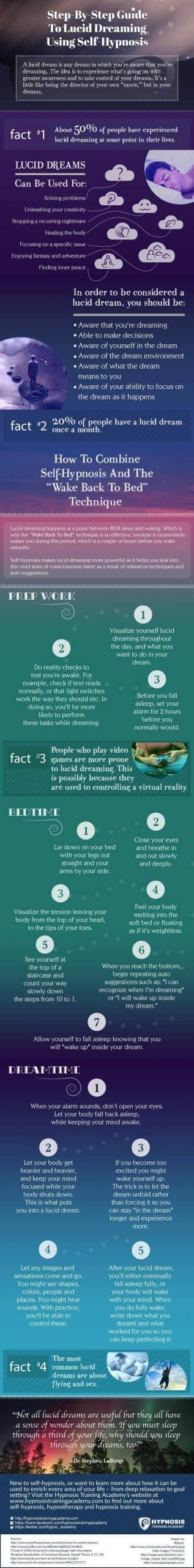 INFOGRAPHIC: Guide To Lucid Dreaming Using Hypnosis