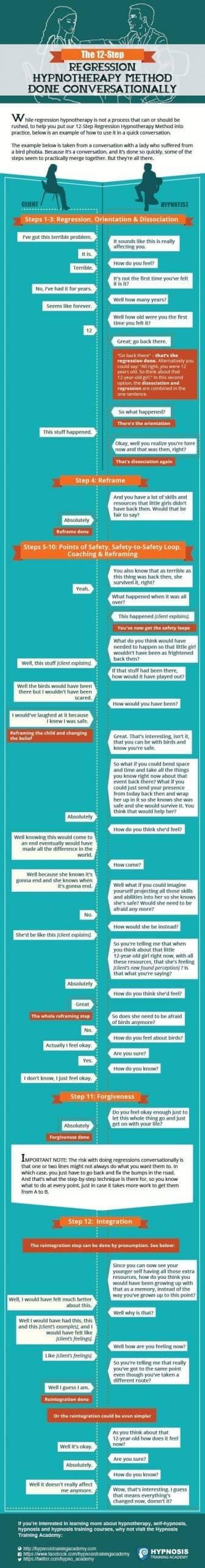 Regression Hypnotherapy Method Done Conversationally