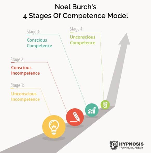 noel burch 4 stages of competence model