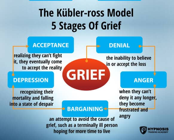 hypnosis for grief and loss