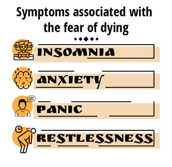 Symptoms associated with the fear of dying 1